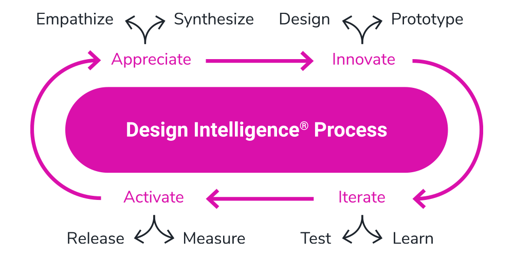 Design Intelligence Process